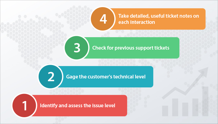 4 Top Tips To Boost Technical Customer Support