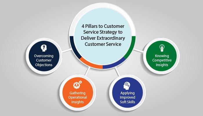 Customer Service Strategy (Part 1)