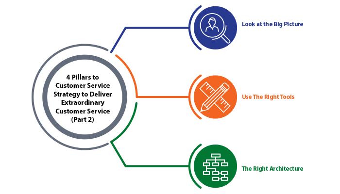 Customer Service Strategy (Part 2)