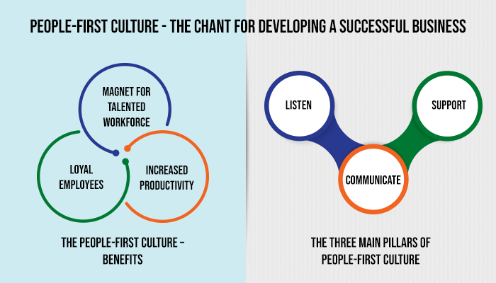 People - First Culture – The Chant for Developing A Successful Business