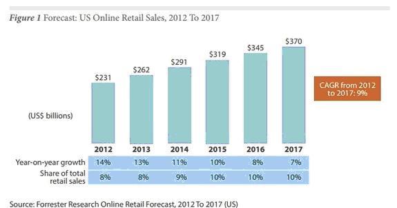 Current Trends in Online Retailing