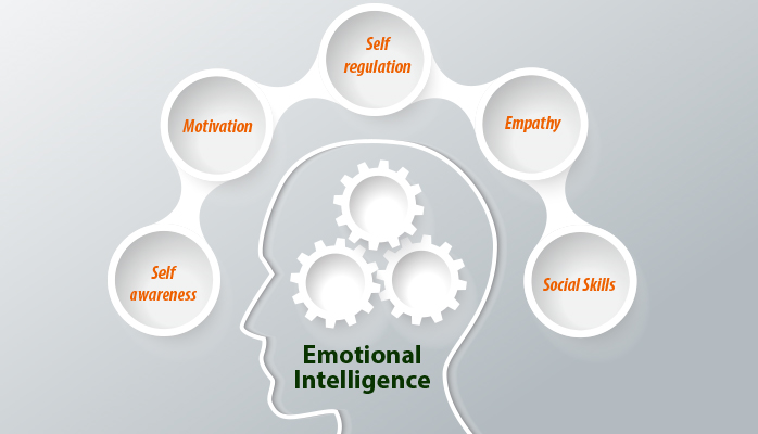 Emotional Intelligence in the Call Center