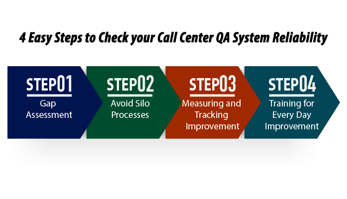 4 Easy Steps to Check Your Call Center QA System Reliability