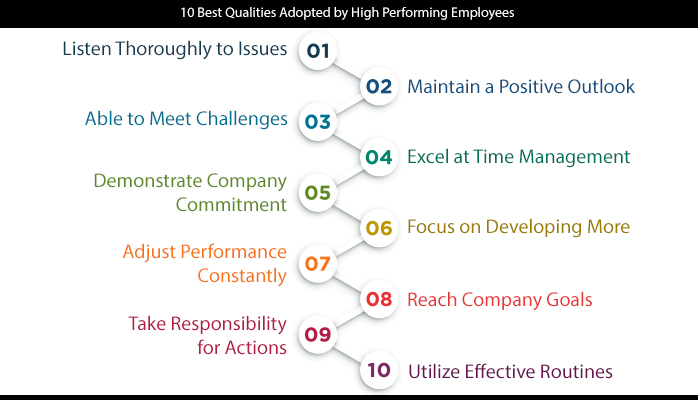10 Best Qualities Adopted by High Performing Employees