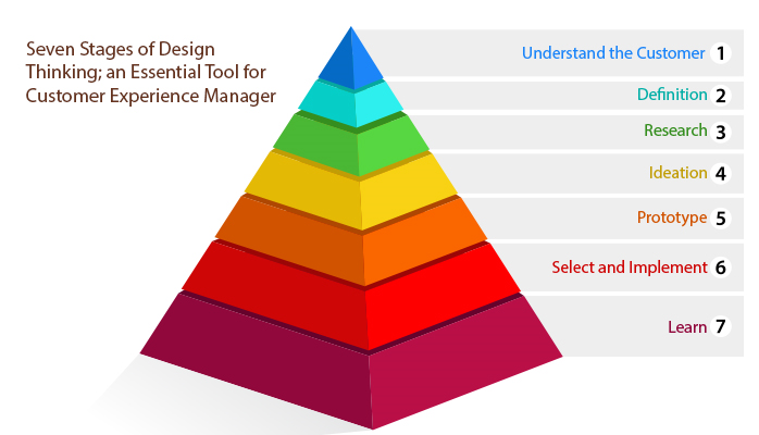 Seven Stages of Design Thinking; An Essential Tool for Customer Experience Manager