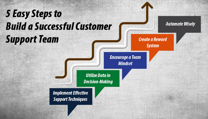 5 Easy Steps to Build a Successful Customer Support Team