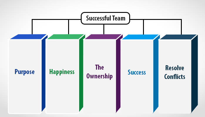 5 Pillars of a successful team