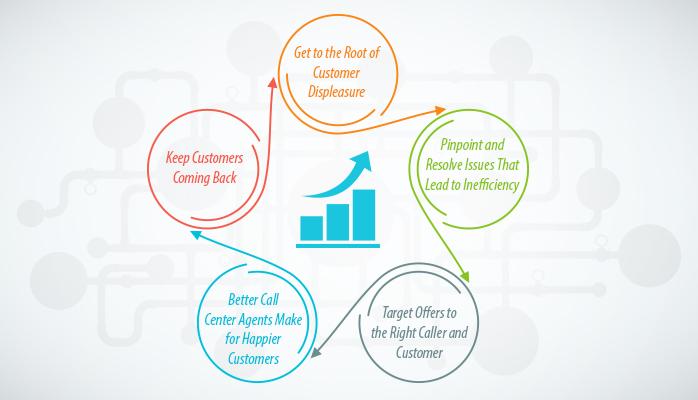5 Strategies to Help Improve Customer Experience With Speech Analytics