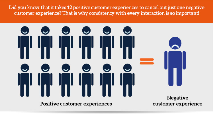 Did you know that it takes 12 positive customer experiences to cancel out just one negative customer experience? That is why consistency with every interaction is so important!