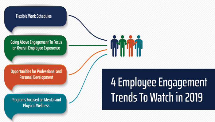 4 Employee Engagement Trends To Watch in 2019