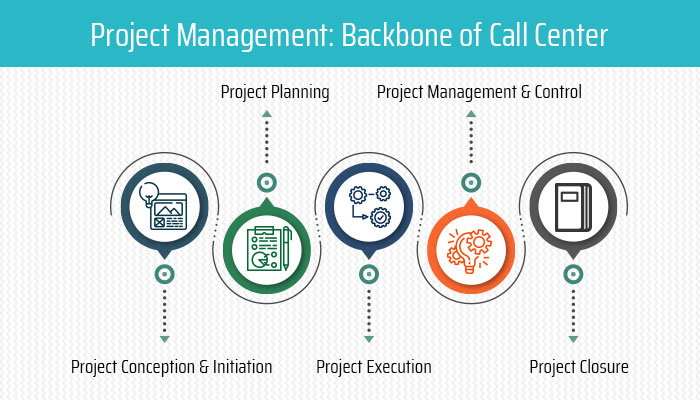 Project Management: Backbone of Call Center