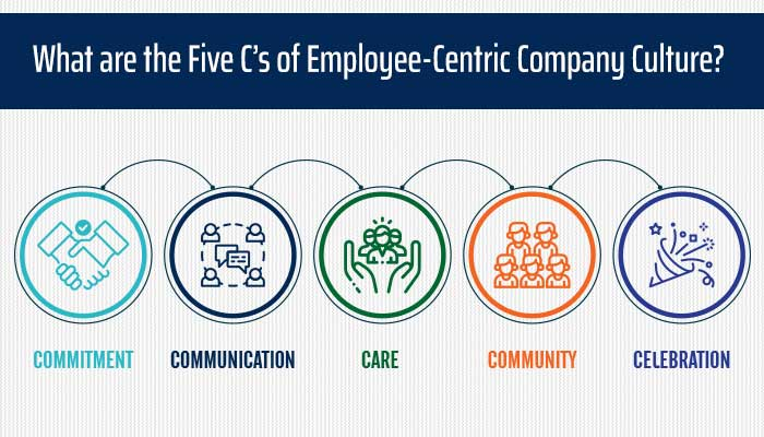 What are the Five C's of Employee-Centric Company Culture?
