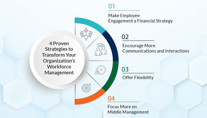 4 Proven Strategies to Transform Your Organization's Workforce Management