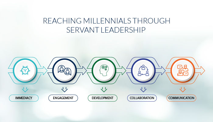Reaching Millennials Through Servant Leadership