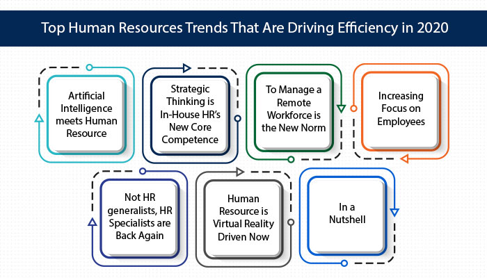 Top Human Resources Trends That Are Driving Efficiency in 2020