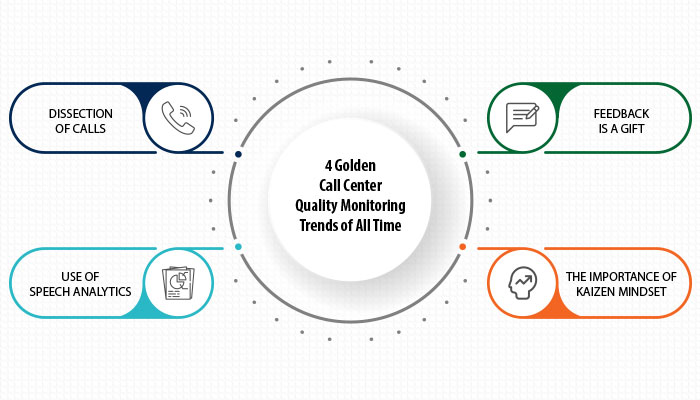 4 Golden Contact Center Quality Monitoring Trends of All Time
